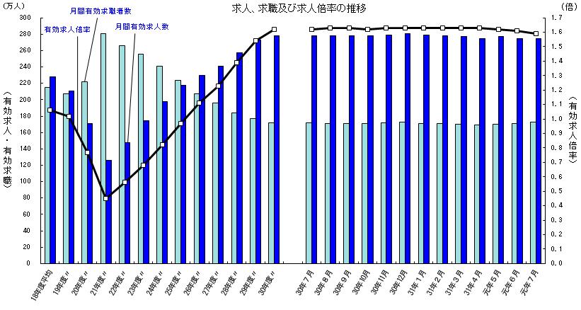 厚生労働省『一般職業紹介状況(令和元年7月分)について』求人、求職及び求人倍率の推移のデータ。