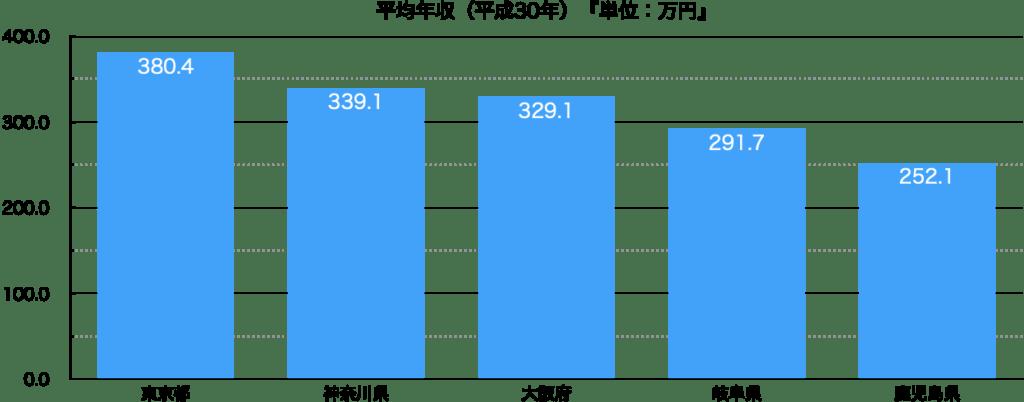 厚生労働省 平均年収 都道府県別データ。