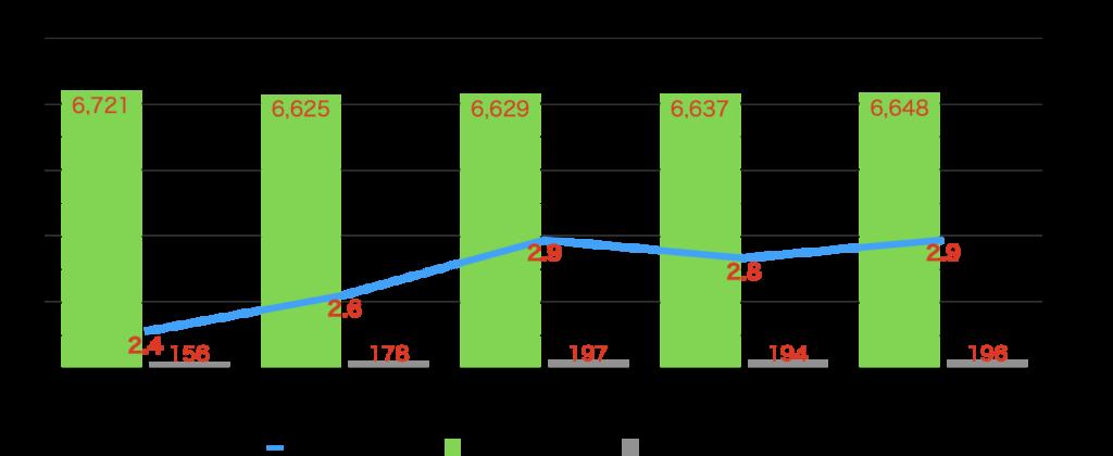 就業者数、失業数、失業率グラフ 厚生労働省参照