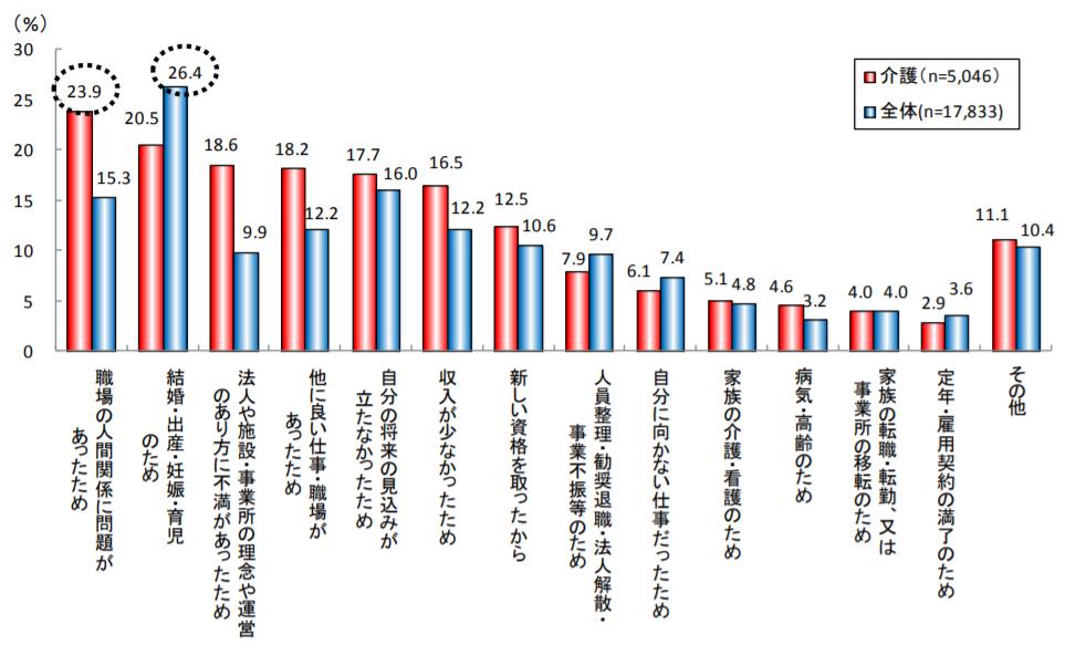 マイナビ メディカルサポネット 結果報告~介護労働者の就業実態と就業意識調査~のデータ画像。