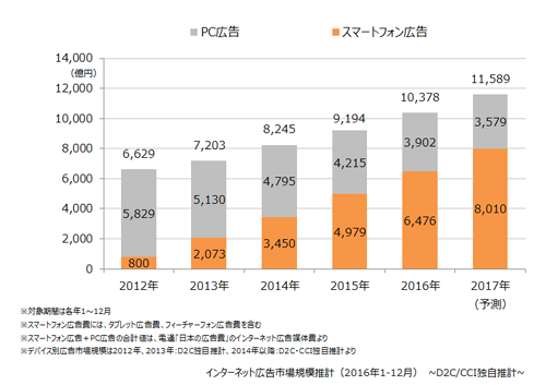 MarkeZine「スマートフォン広告費とPC広告費の市場規模推移」のデータ画像。