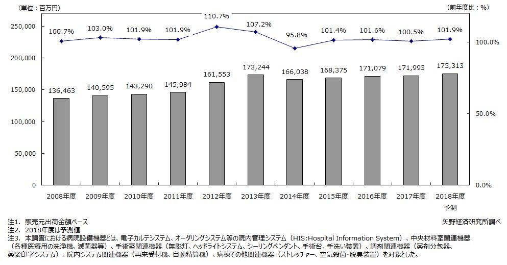 国内病院設備機器市場・予想のデータ。