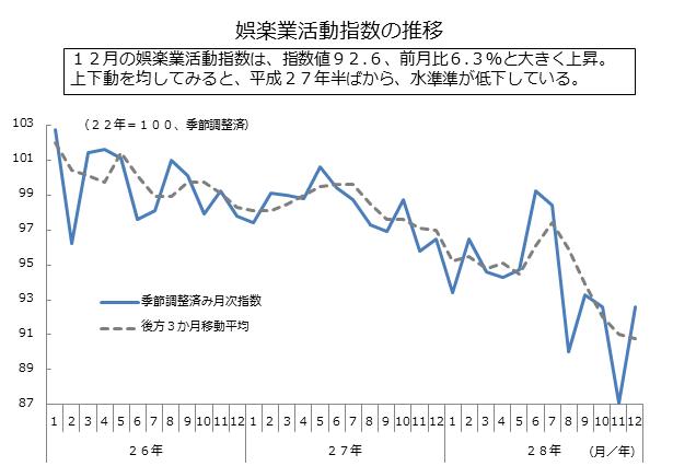 経済産業省の「娯楽業活動指数の推移」のデータ画像。