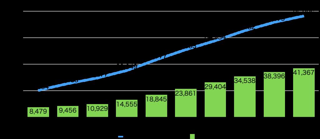 厚生労働省 精神障害の就職者件数のデータ。